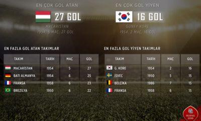 2018 Dünya Kupası bilet fiyatlarında 'bin dolar' rekoru