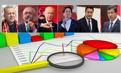 SON ANKET: Erdoğan'a soğuk duş!